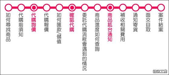 MYDAY買對。海外代購代標,日本代購、美國代購、韓國代購